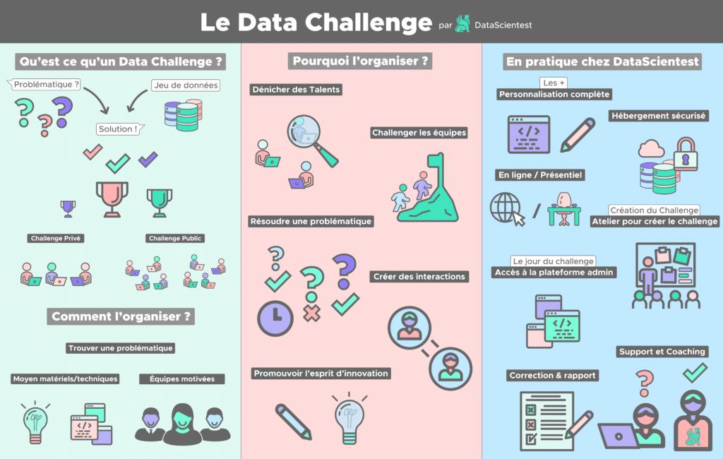 data challenge definition