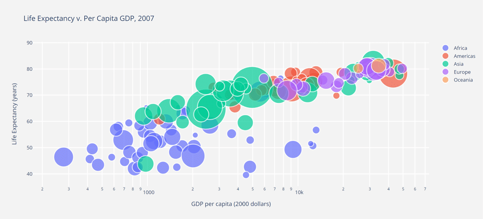 4- Graphique Plotly