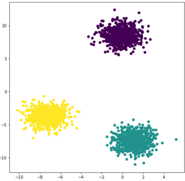 K-means : Focus sur cet algorithme de Clustering & Machine Learning