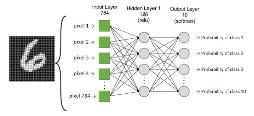Deep learning neuronnes