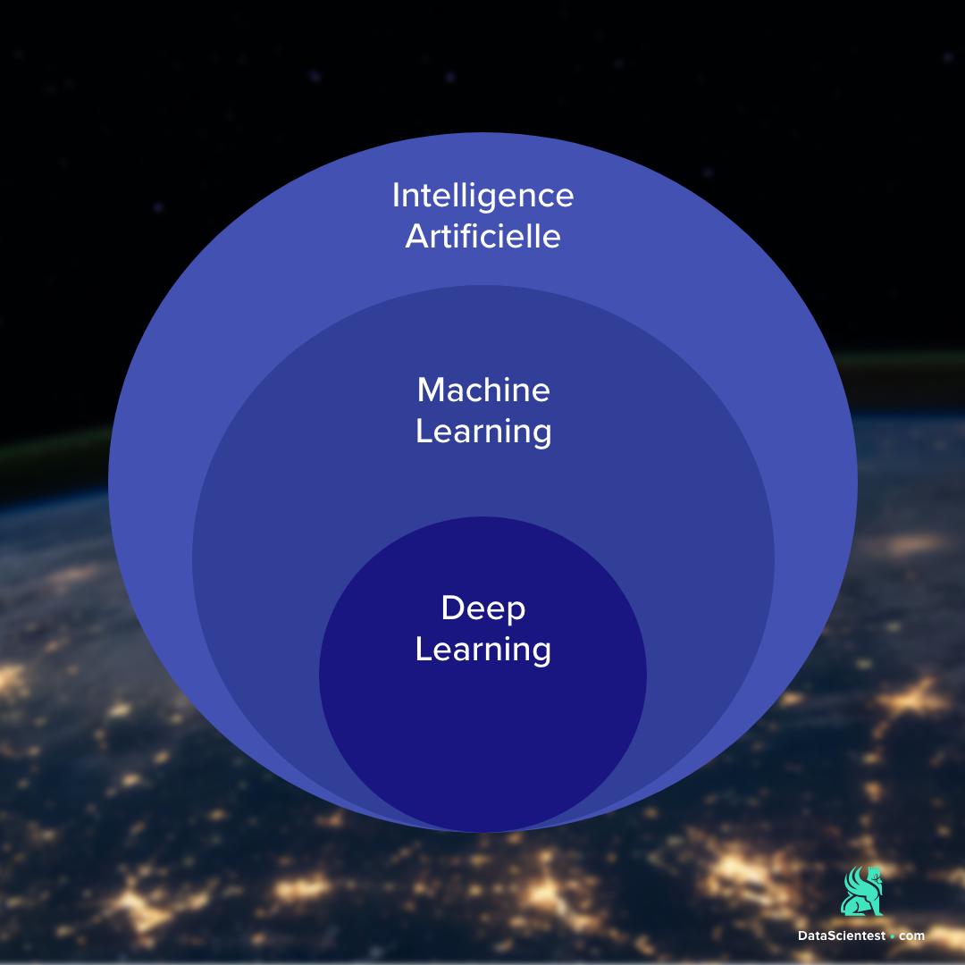 Tout savoir sur le Deep Learning