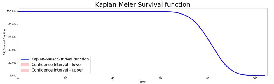 machine learning analyse de survie