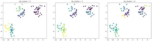 clusters différents