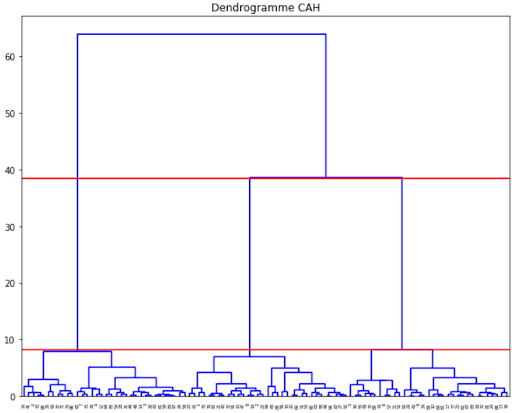 dendrogramme