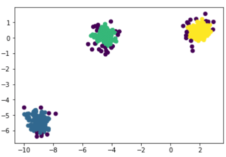 Machine Learning & Clustering: Focus sur l'Algorithme DBSCAN