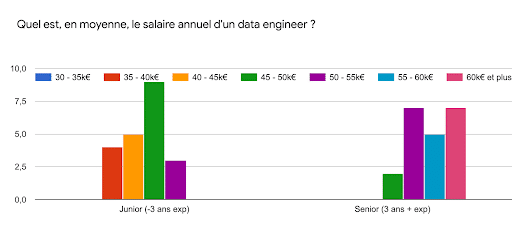 salaire data engineer