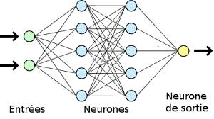 fonctionement reseaux neurones
