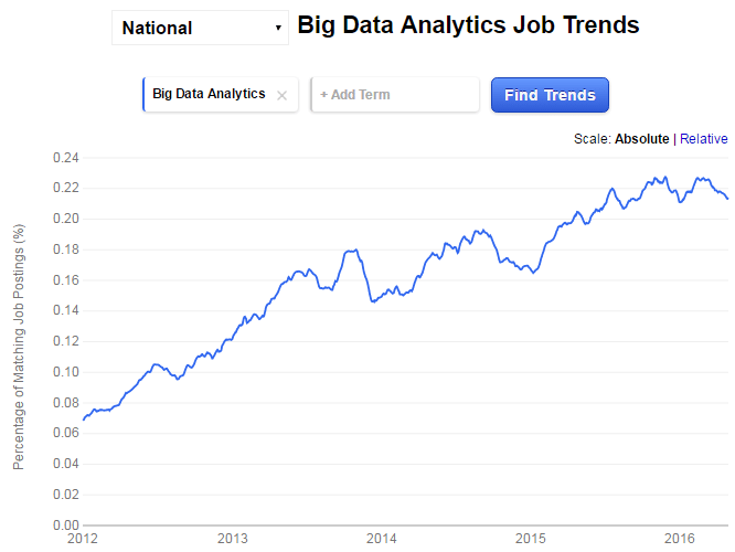 emplois big data