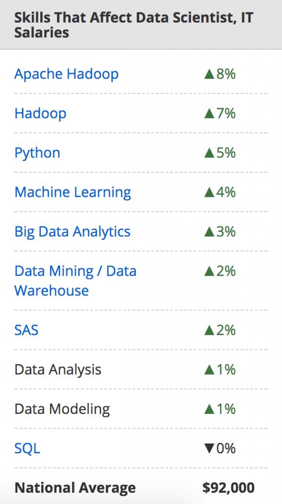 compétences data scientist salaire