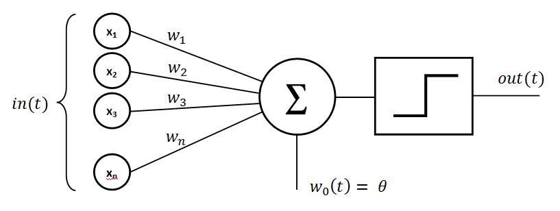 formule perceptron