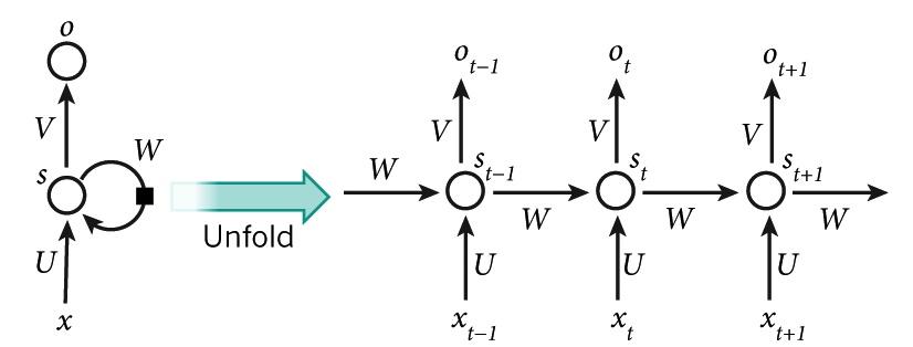 Représentation schématique d'un RNN (source formations datascientest)
