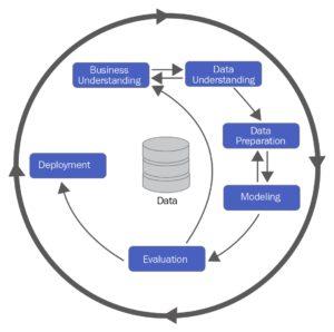 étapes du développement d'un modèle de machine learning