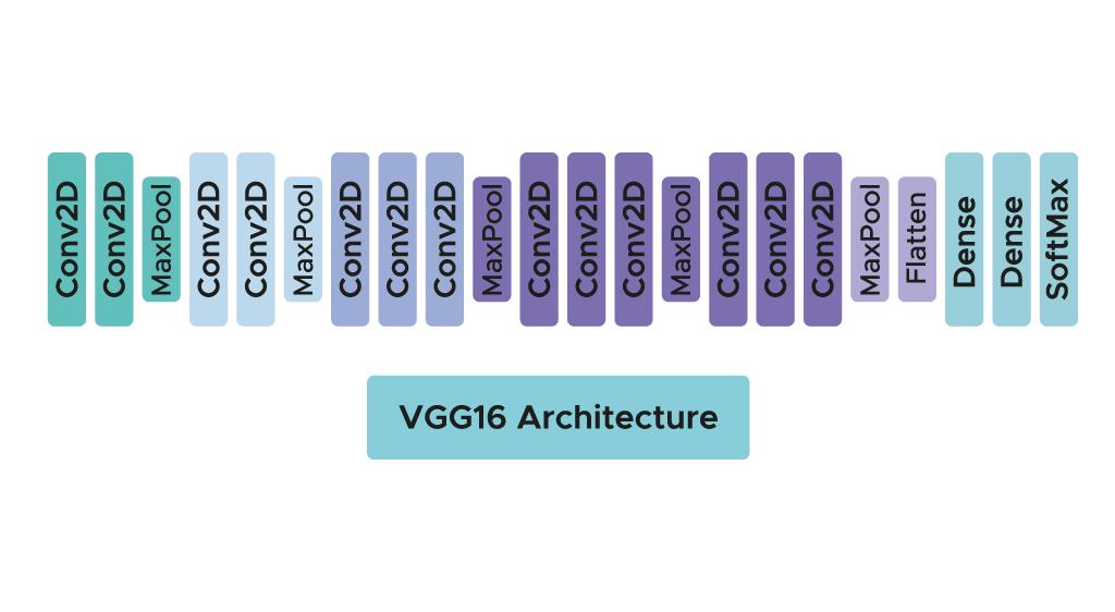 Architecture Algoritme VGG16