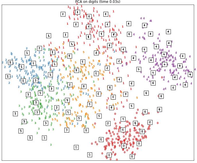 résultat obtenu par réduction de dimension avec la méthode TSNE