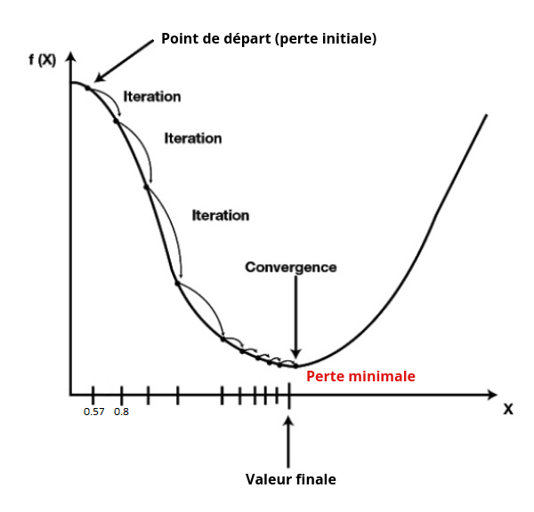 schéma utilisé pour expliquer la notion de dérivée d'une fonction