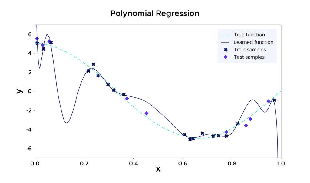 Regression Polynomiale