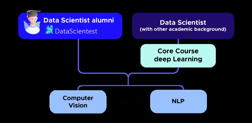 Schéma formation AI engineer
