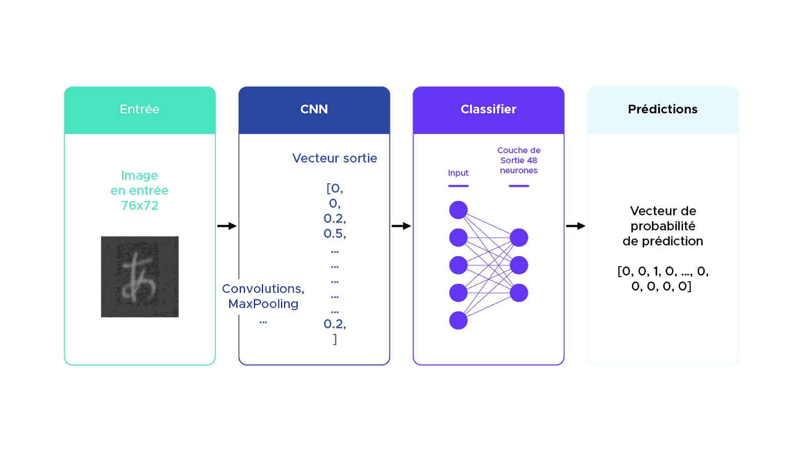 Architecture du modèle CNN utilisé
