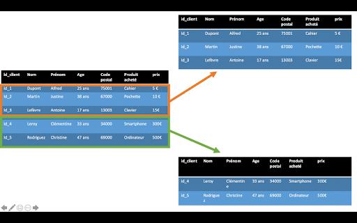 exemple de partitionnement horizontal