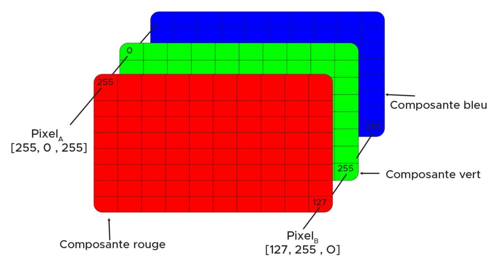 représentation de l'image processing