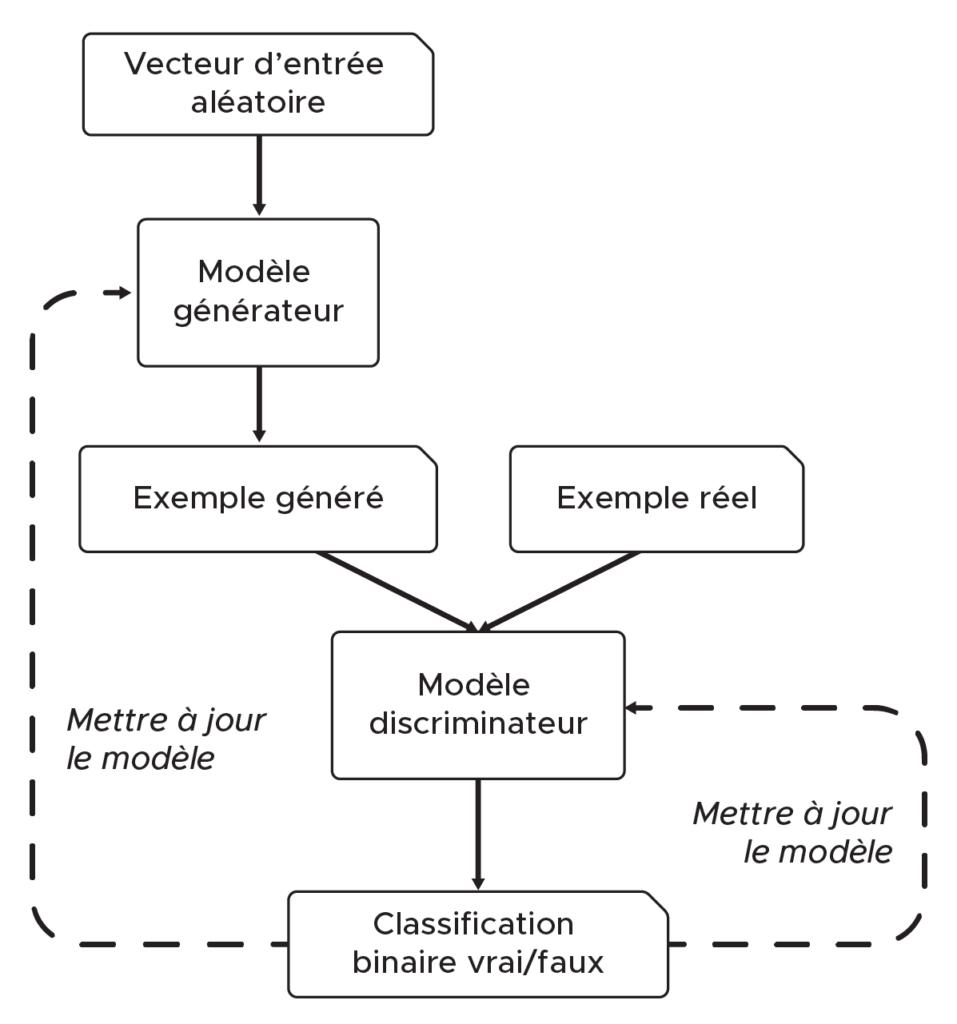 schéma représentant le fonctionnement du GAN